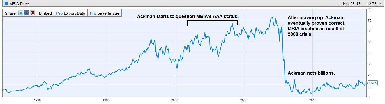 Ackman MBIA Chart