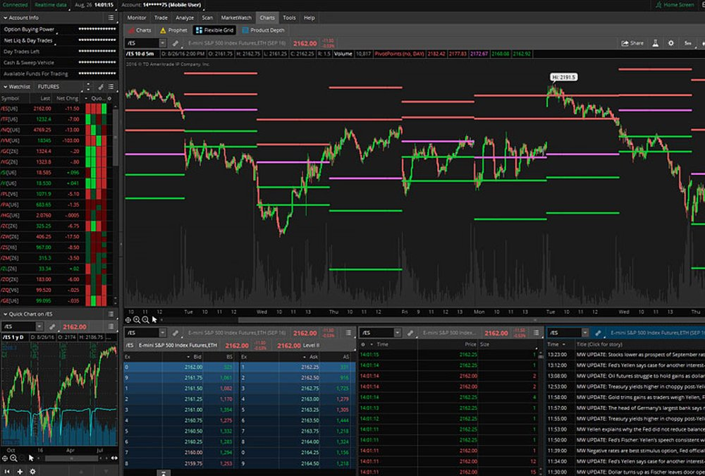 How to find options trading on thinkorswim