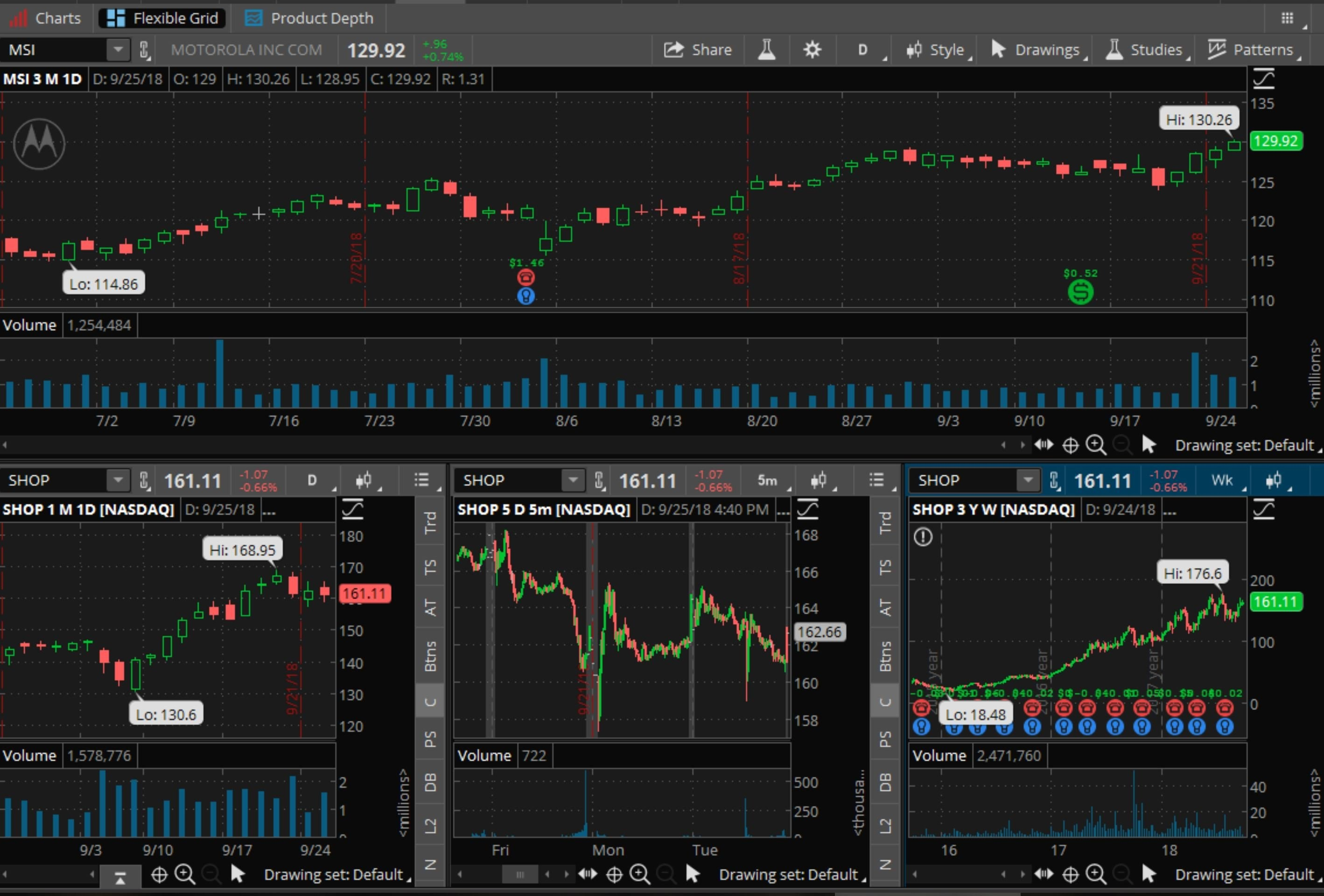 studies trading thinkorswim