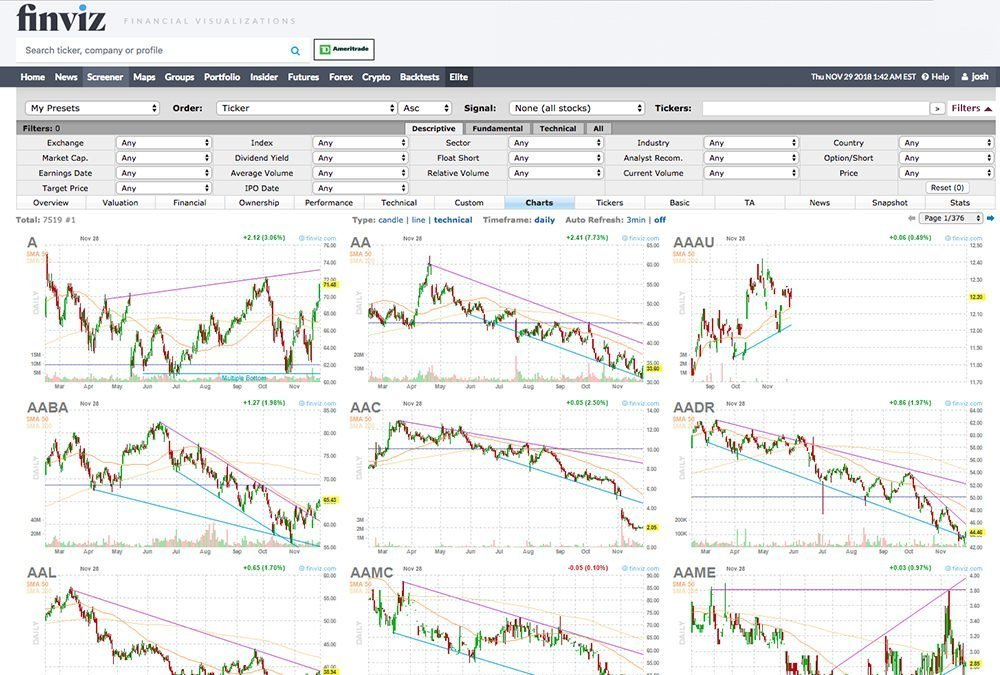 FinViz Review – Visualization Tools That Could Change Your Trading