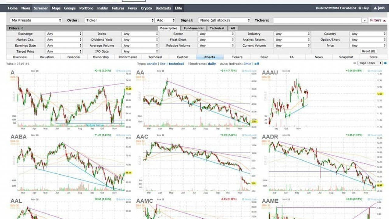 FinViz Review - An In-Depth Look at Scanners, Charts, and More