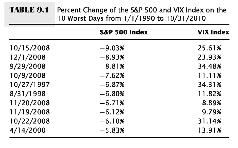 S&P 500 And VIX Index 10 Worst Days